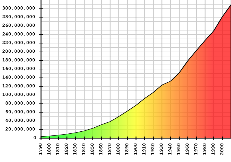 800px-us_population_graph_-_1790_to_2000svg